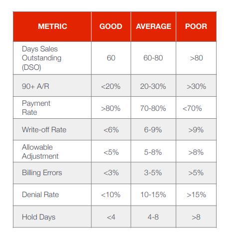hme metrics industry benchmarks