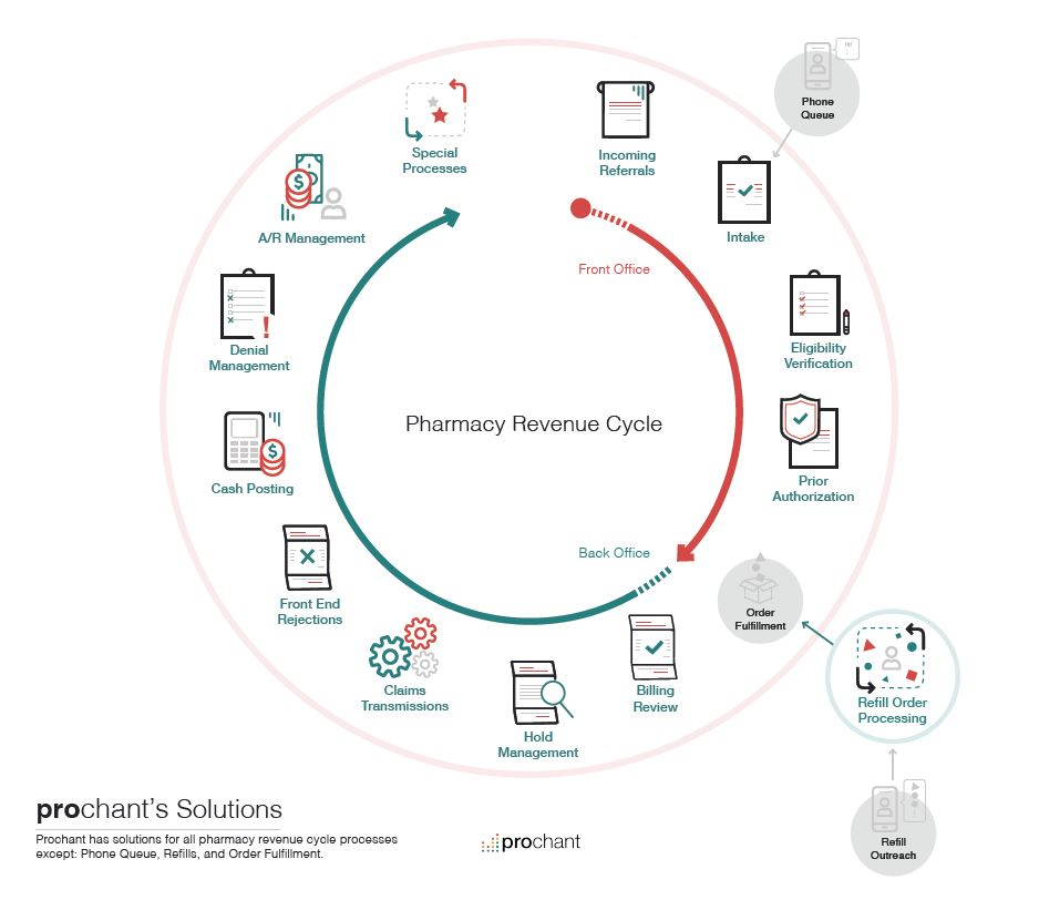 Infusion pharmacy revenue cycle